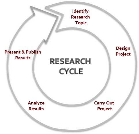 How to write an proposal for a research paper